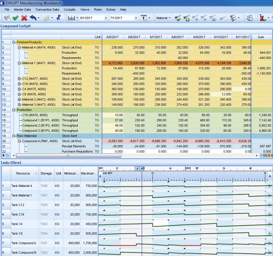 Transparency in SCM and Production Planning