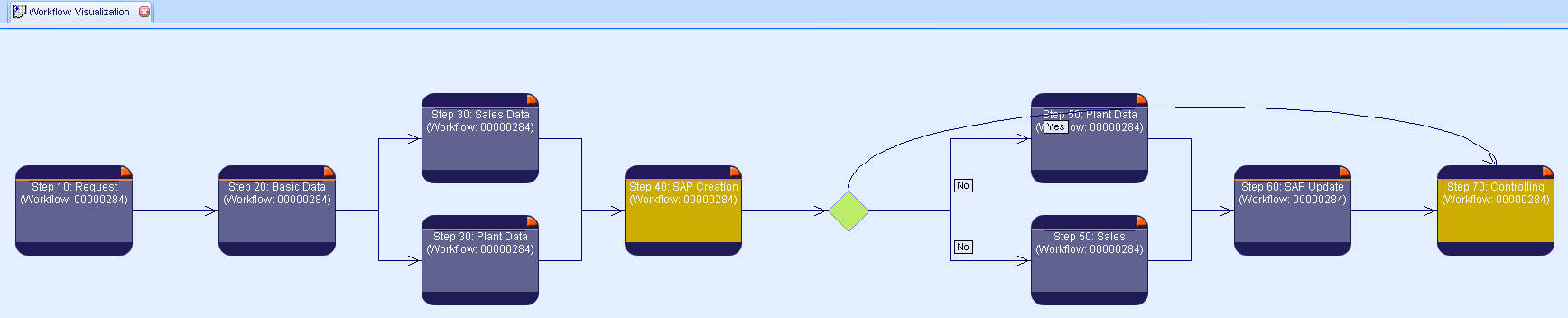 Graphical display of a defined workflow-sequence in ORSOFT MDW