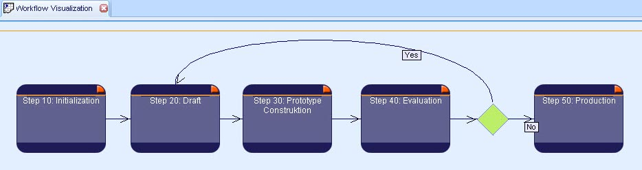Simplified Release Process within the Production Modelled with ORSOFT MDW