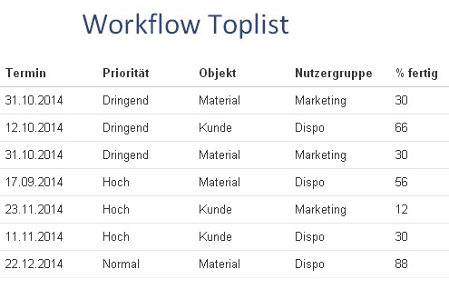 Liste der dringlichsten Workflows
