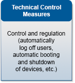 Technical Control Measures