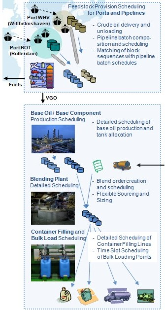 Downstream Oil Processing Supply Chain
