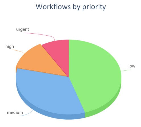 Pie-chart of workflow priorities